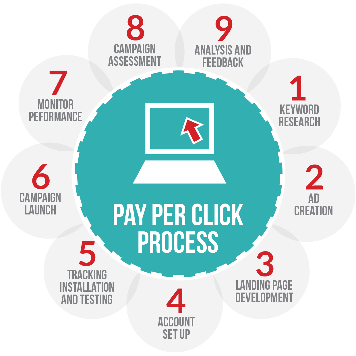 pay per click greater kailash, pay per click greater kailash , pay per click greater kailash